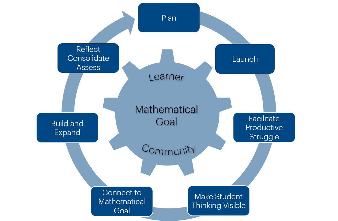 Responsive Math Teaching cycle, with a mathematical goal at the center, including plan; launch; facilitate productive struggle; make student thinking visible; connect to mathematical goal; build and expand; and reflect, consolidate, assess